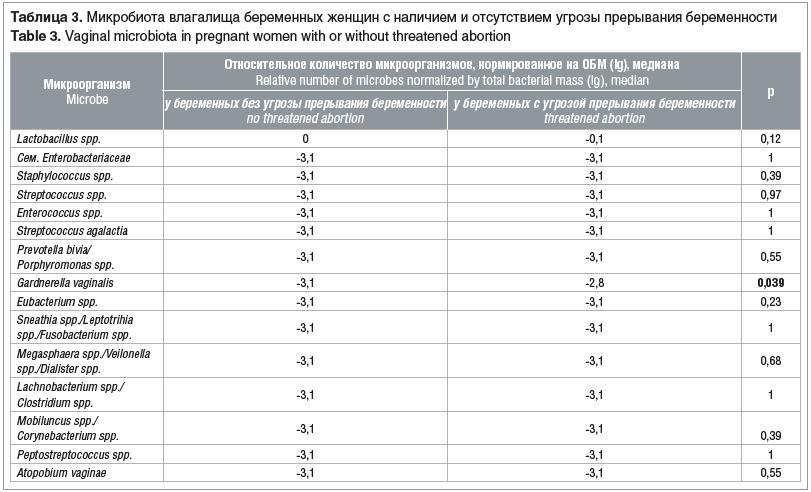 Таблица 3. Микробиота влагалища беременных женщин с наличием и отсутствием угрозы прерывания беременности