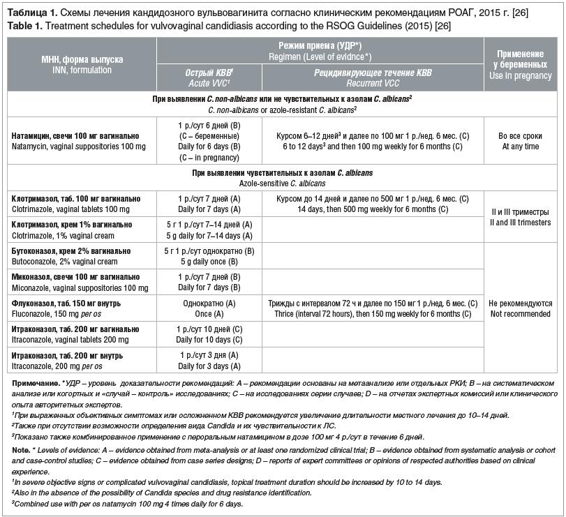 Таблица 1. Схемы лечения кандидозного вульвовагинита согласно клиническим рекомендациям РОАГ, 2015 г. [26]