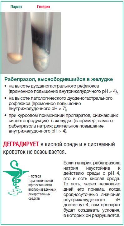 Рис. 24. Последствия контакта рабепразоланатрия, высвободившегося в желудке изкишечнорастворимой оболочки, с кислойсредой