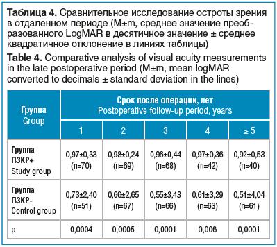 Таблица 4. Сравнительное исследование остроты зрения в отдаленном периоде (M±m, среднее значение преобразованного LogMAR в десятичное значение ± среднее квадратичное отклонение в линиях таблицы)