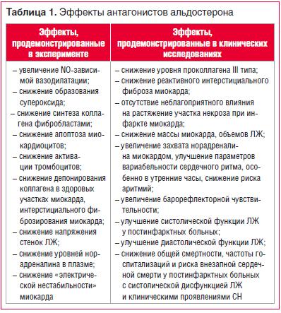 Таблица 1. Эффекты антагонистов альдостерона