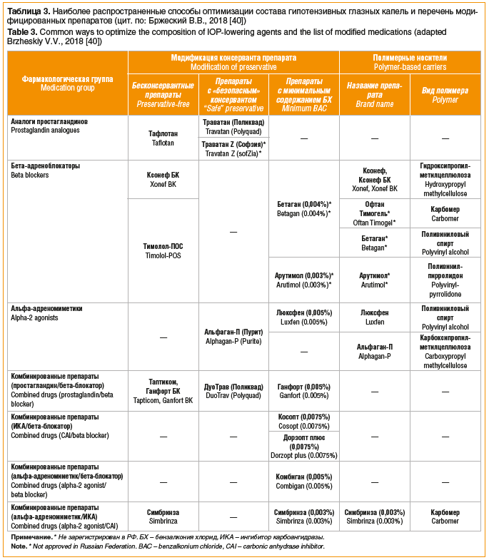 Таблица 3. Наиболее распространенные способы оптимизации состава гипотензивных глазных капель и перечень моди- фицированных препаратов (цит. по: Бржеский В.В., 2018 [40]) Table 3. Common ways to optimize the composition of IOP-lowering agents and the list