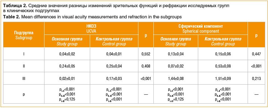 Таблица 2. Средние значения разницы изменений зрительных функций и рефракции исследуемых групп в клинических подгруппах Table 2. Mean differences in visual acuity measurements and refraction in the subgroups