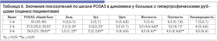 Таблица 6. Значения показателей по шкале POSAS в динамике у больных с гипертрофическими рубцами (оценка пациентами)