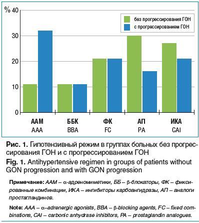 Рис. 1. Гипотензивный режим в группах больных без прогрессирования ГОН и с прогрессированием ГОН