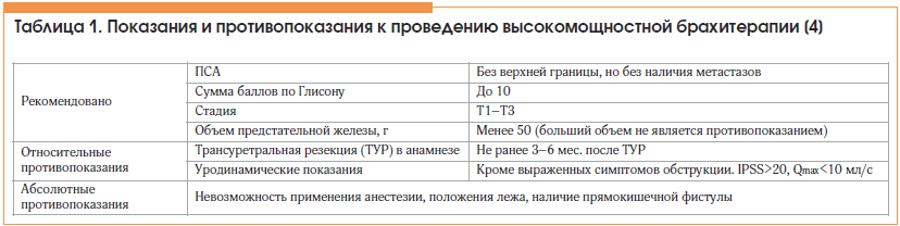 Таблица 1. Показания и противопоказания к проведению высокомощностной брахитерапии [4]