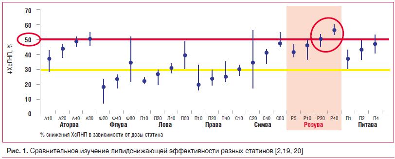 Рис. 1. Сравнительное изучение липидснижающей эффективности разных статинов [2,19, 20]