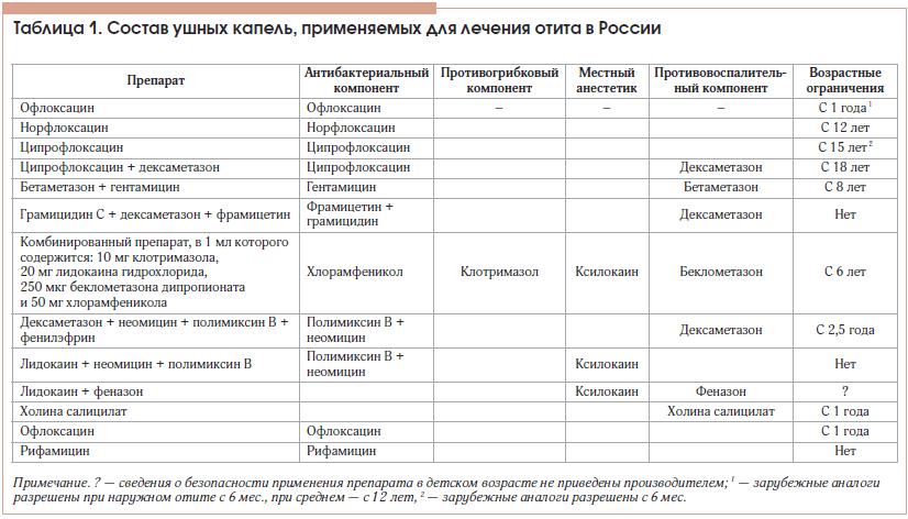 Таблица 1. Состав ушных капель, применяемых для лечения отита в России