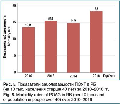 Рис. 5. Показатели заболеваемости ПОУГ в РБ (на 10 тыс. населения старше 40 лет) за 2010–2016 гг.