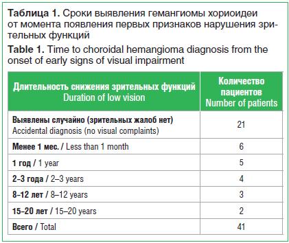 Таблица 1. Сроки выявления гемангиомы хориоидеи от момента появления первых признаков нарушения зрительных функций Table 1. Time to choroidal hemangioma diagnosis from the onset of early signs of visual impairment