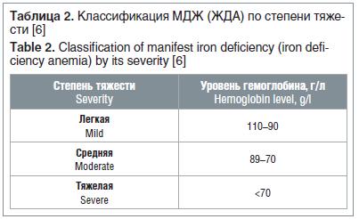 Таблица 2. Классификация МДЖ (ЖДА) по степени тяжести [6] Table 2. Classification of manifest iron deficiency (iron deficiency anemia) by its severity [6]