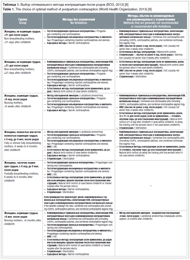 Таблица 1. Выбор оптимального метода контрацепции после родов (ВОЗ, 2013) [8] Table 1. The choice of optimal method of postpartum contraception (World Health Organization, 2013) [8]