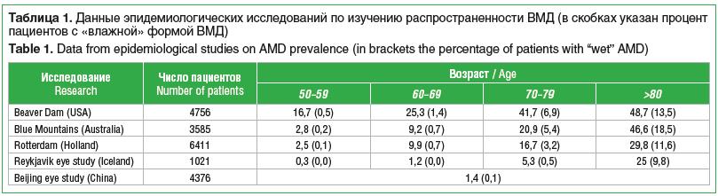Таблица 1. Данные эпидемиологических исследований по изучению распространенности ВМД (в скобках указан процент пациентов с «влажной» формой ВМД)