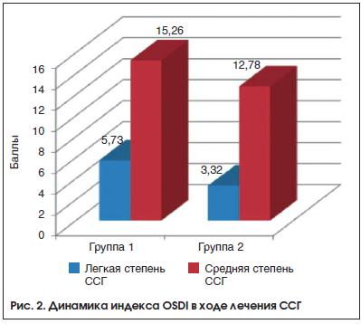 Рис. 2. Динамика индекса OSDI в ходе лечения ССГ