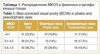 Таблица 1. Распределение МКОЗ в факичных и артифа- кичных глазах Table 1. Best-corrected visual acuity (BCVA) in phakic and pseudophakic eyes
