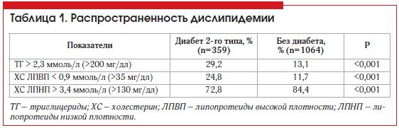 Таблица 1. Распространенность дислипидемии