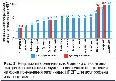 Рис. 3. Результаты сравнительной оценки относительных рисков развития желудочно-кишечных осложнений на фоне применения различных НПВП для ибупрофена и парацетамола