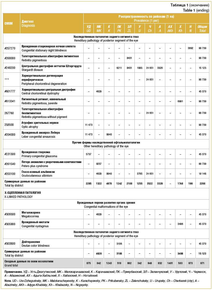 Таблица 1 (окончание) Table 1 (ending)