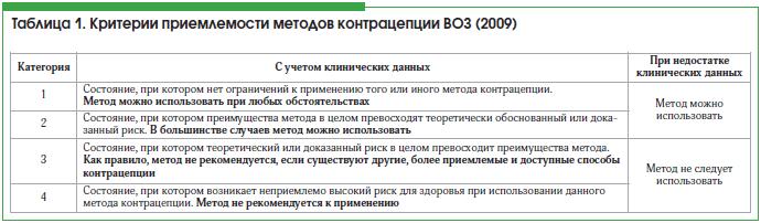 Таблица 1. Критерии приемлемости методов контрацепции ВОЗ (2009)