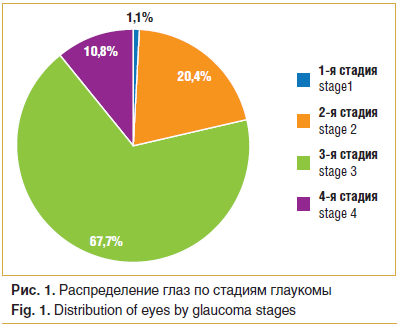 Рис. 1. Распределение глаз по стадиям глаукомы Fig. 1. Distribution of eyes by glaucoma stages