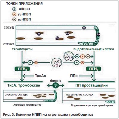 Рис. 3. Влияние НПВП на агрегацию тромбоцитов