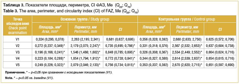 Таблица 3. Показатели площади, периметра, CI ФАЗ, Мe (Q25; Q75) Table 3. The area, perimeter, and circularity index (CI) of FAZ, Мe (Q25; Q75)