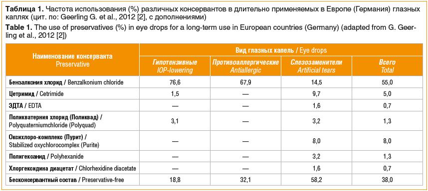 Таблица 1. Частота использования (%) различных консервантов в длительно применяемых в Европе (Германия) глазных каплях (цит. по: Geerling G. et al., 2012 [2], с дополнениями) Table 1. The use of preservatives (%) in eye drops for a long-term use in Europe
