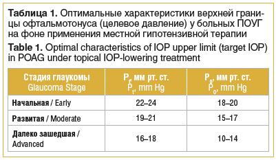 Таблица 1. Оптимальные характеристики верхней грани- цы офтальмотонуса (целевое давление) у больных ПОУГ на фоне применения местной гипотензивной терапии Table 1. Optimal characteristics of IOP upper limit (target IOP) in POAG under topical IOP-lowering t