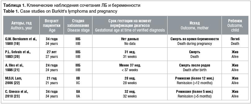 Таблица 1. Клинические наблюдения сочетания ЛБ и беременности Table 1. Case studies on Burkitt's lymphoma and pregnancy
