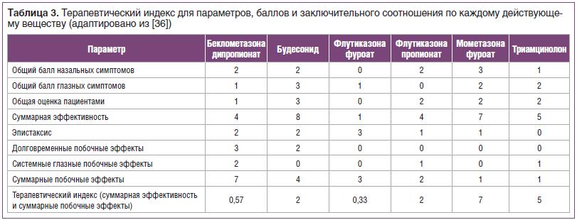 Таблица 3. Терапевтический индекс для параметров, баллов и заключительного соотношения по каждому действующему веществу (адаптировано из [36])