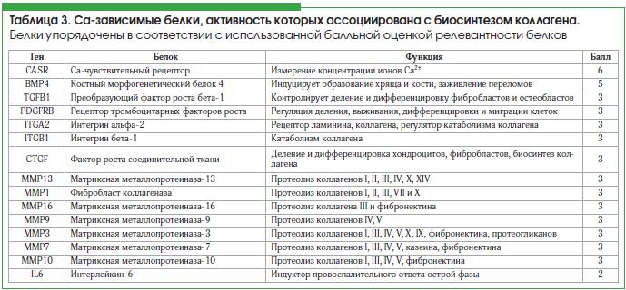 Таблица 3. Са-зависимые белки, активность которых ассоциирована с биосинтезом коллагена.