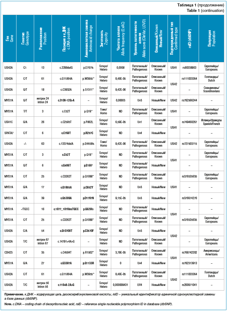 Таблица 1 (продолжение)
