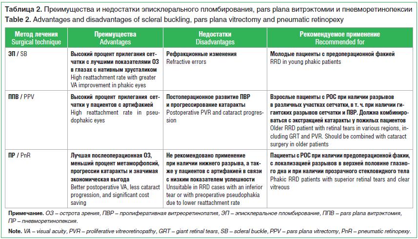 Таблица 2. Преимущества и недостатки эписклерального пломбирования, pars plana витрэктомии и пневморетинопексии Table 2. Advantages and disadvantages of scleral buckling, pars plana vitrectomy and pneumatic retinopexy