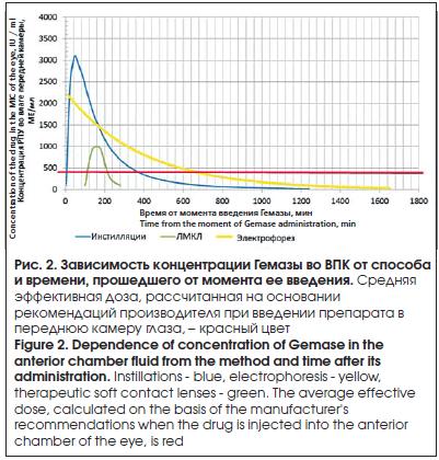 Сравнение фармакокинетики рекомбинантной проурокиназы при ...