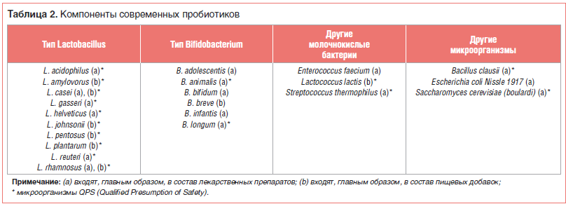 Таблица 2. Компоненты современных пробиотиков