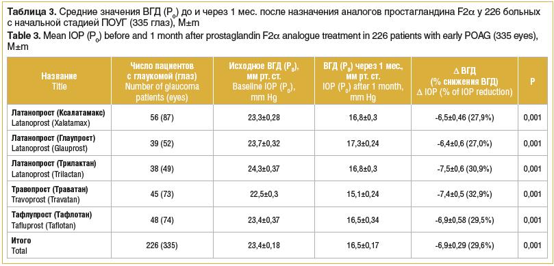 Таблица 3. Средние значения ВГД (Р0) до и через 1 мес. после назначения аналогов простагландина F2a у 226 больных с начальной стадией ПОУГ (335 глаз), M±m Table 3. Mean IOP (Р0) before and 1 month after prostaglandin F2a analogue treatment in 226 patients
