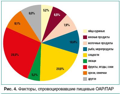 Рис. 4. Факторы, спровоцировавшие пищевые ОАР/ПАР