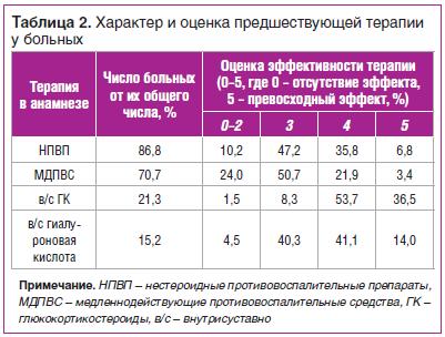 Таблица 2. Характер и оценка предшествующей терапии у больных