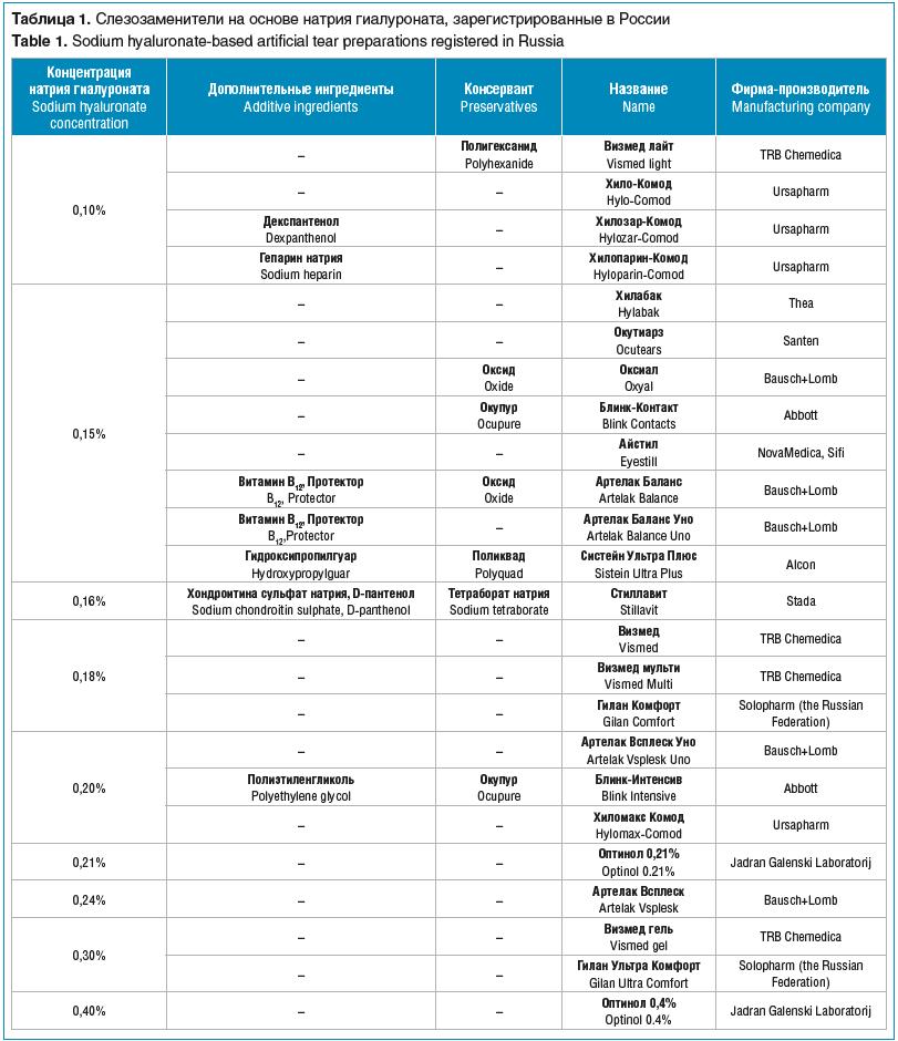 Таблица 1. Слезозаменители на основе натрия гиалуроната, зарегистрированные в России
