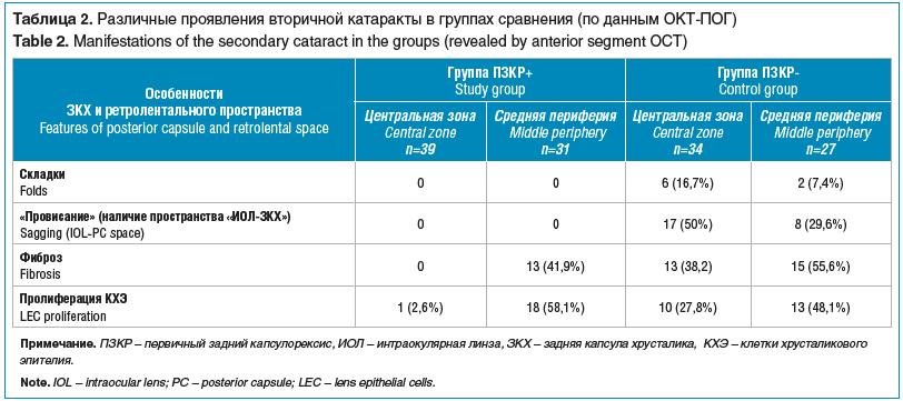 Таблица 2. Различные проявления вторичной катаракты в группах сравнения (по данным ОКТ-ПОГ)