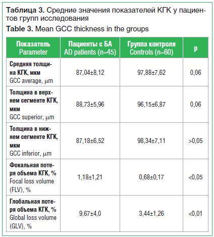 Таблица 3. Средние значения показателей КГК у пациен- тов групп исследования Table 3. Mean GCC thickness in the groups