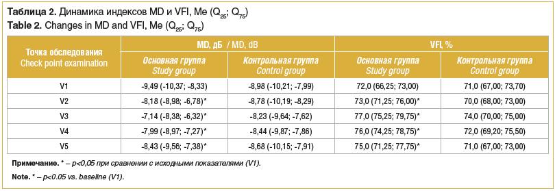 Таблица 2. Динамика индексов MD и VFI, Me (Q25; Q75) Table 2. Changes in MD and VFI, Me (Q25; Q75)