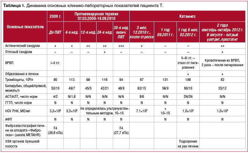 Таблица 1. Динамика основных клинико-лабораторных показателей пациента Т.