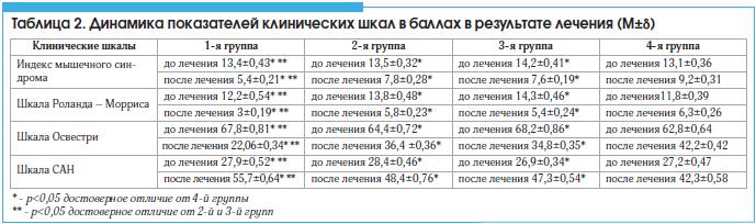 Таблица 2. Динамика показателей клинических шкал в баллах в результате лечения (M±δ)
