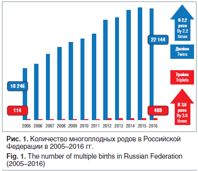 Рис. 1. Количество многоплодных родов в Российской Федерации в 2005–2016 гг. Fig. 1. The number of multiple births in Russian Federation (2005–2016)