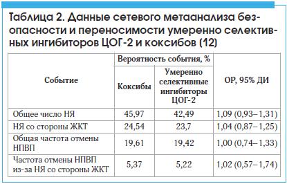 Таблица 2. Данные сетевого метаанализа безопасности и переносимости умеренно селективных ингибиторов ЦОГ-2 и коксибов [12]