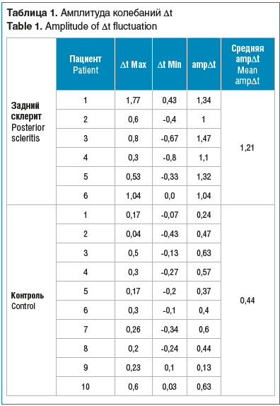 Таблица 1. Амплитуда колебаний Δt Table 1. Amplitude of Δt fluctuation
