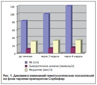 Рис. 1. Динамика изменений гематологических показателей на фоне терапии препаратом Сорбифер