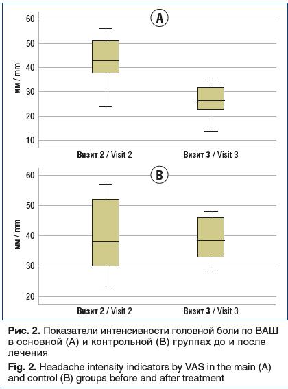 Рис. 2. Показатели интенсивности головной боли по ВАШ в основной (А) и контрольной (В) группах до и после лечения Fig. 2. Headache intensity indicators by VAS in the main (A) and control (B) groups before and after treatment