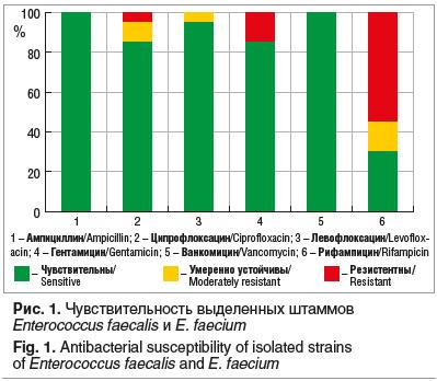 Рис. 1. Чувствительность выделенных штаммов Enterococcus faecalis и E. faecium